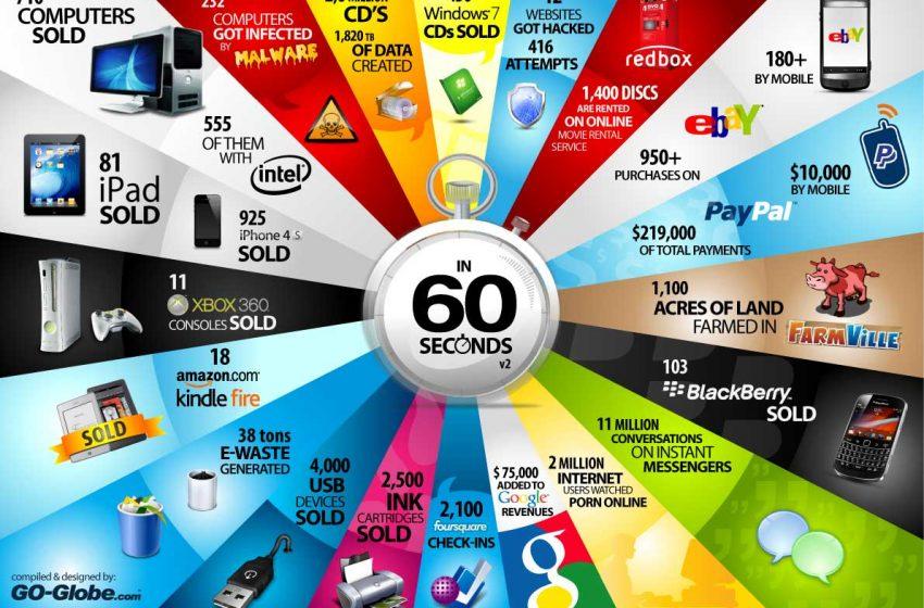 How Digital Branding Will Improve Your Online Marketing